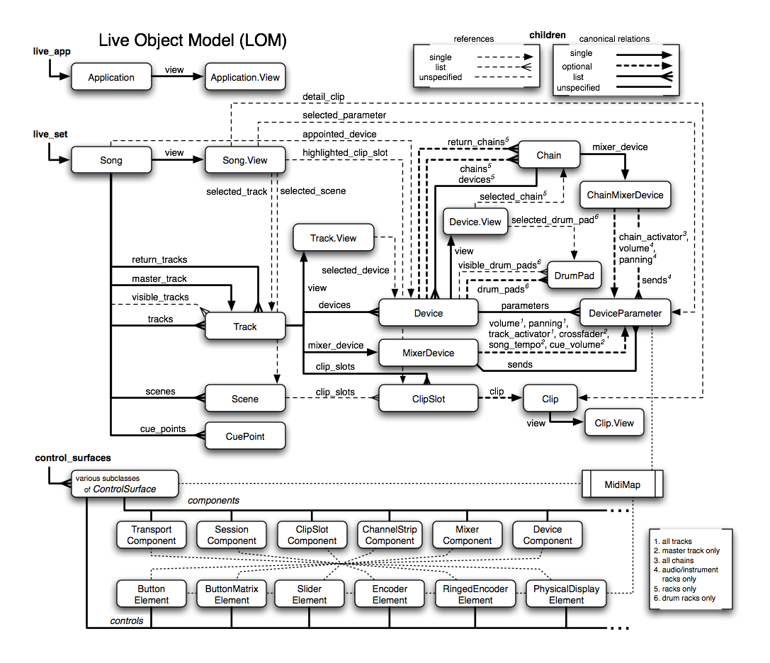 Lom the live object model click on the classes to navigate to their description pooptronica Image collections