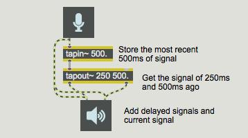 MSP Delay Tutorial 2: Delay Lines with Feedback - Max